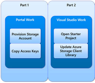 Project Workplan Part 1: Portal Work and Part 2: Visual Studio Work