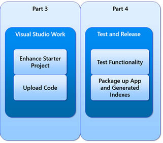 Project Workplan Part 3: Visual Studio Work and Part 4: Test and Release