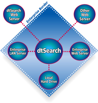 dtSearch Spider Diagram